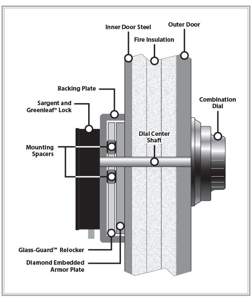 safe lock diagram wiring diagram how does a lock pick work safe lock diagram wiring diagram